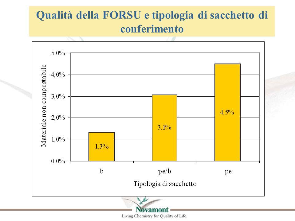 Qualità della FORSU e tipologia di sacchetto di conferimento