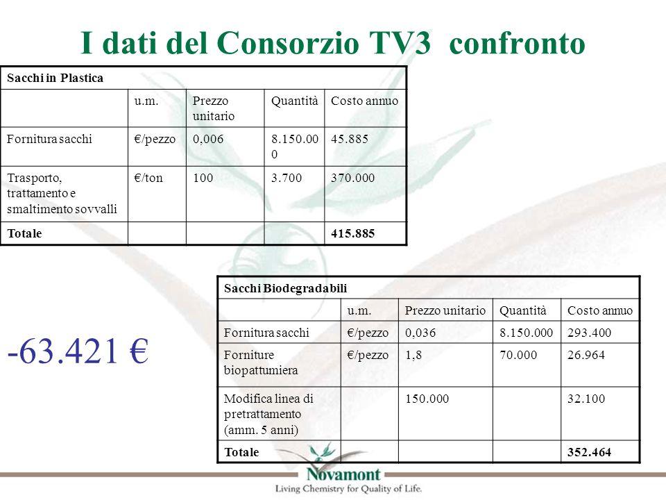 I dati del Consorzio TV3 confronto