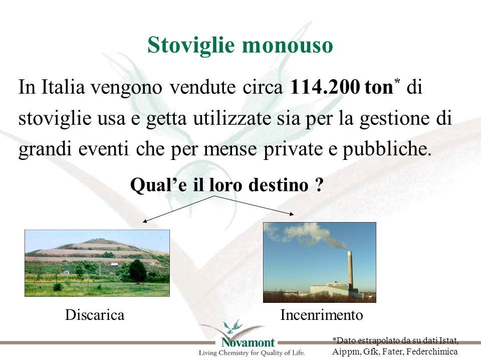 Stoviglie monouso In Italia vengono vendute circa 114.200 ton* di