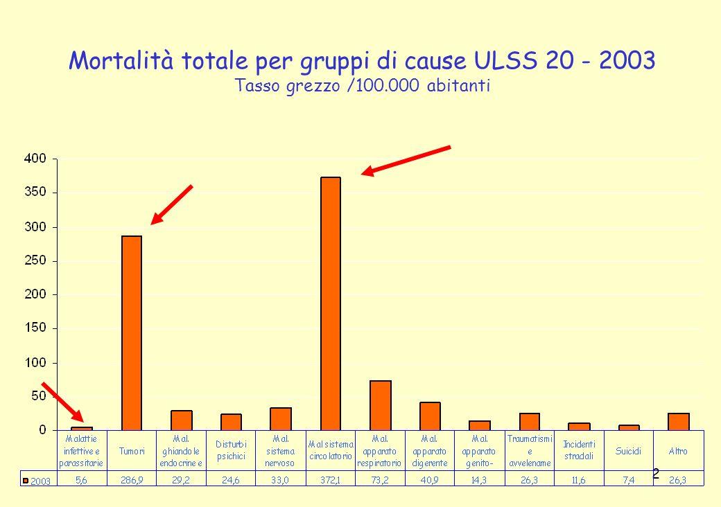 Mortalità totale per gruppi di cause ULSS 20 - 2003 Tasso grezzo /100