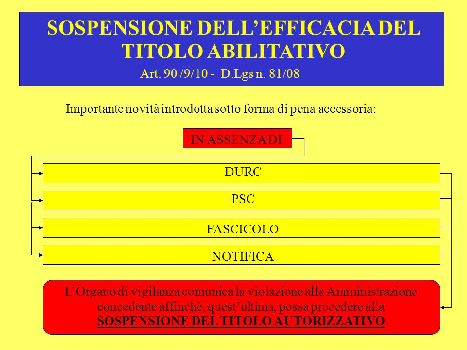 SOSPENSIONE DELL'EFFICACIA DEL TITOLO ABILITATIVO