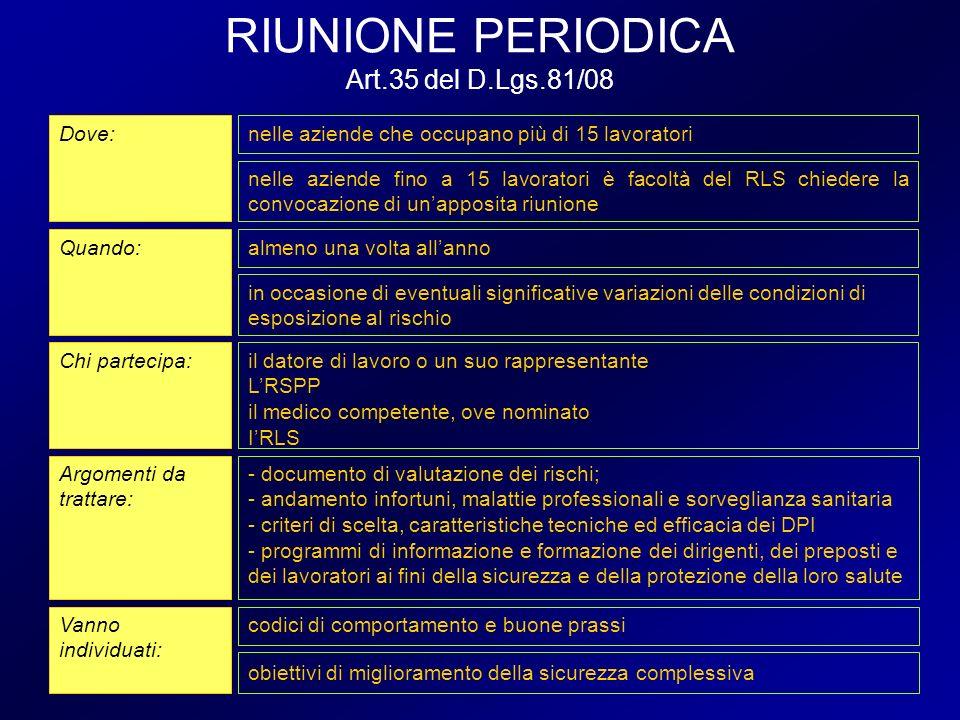 RIUNIONE PERIODICA Art.35 del D.Lgs.81/08