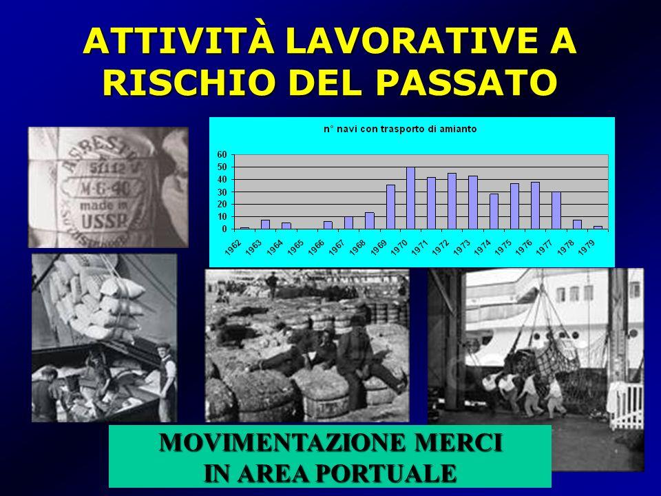 ATTIVITÀ LAVORATIVE A RISCHIO DEL PASSATO
