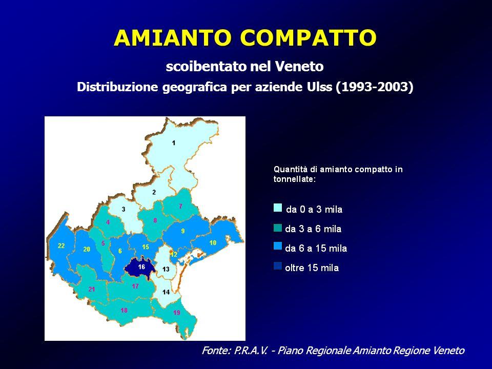 AMIANTO COMPATTO scoibentato nel Veneto