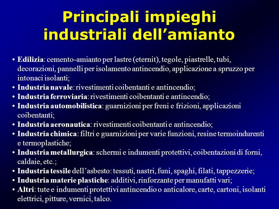 Principali impieghi industriali dell'amianto