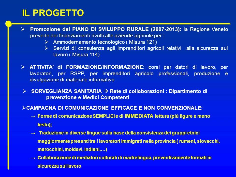 IL PROGETTO Promozione del PIANO DI SVILUPPO RURALE (2007-2013): la Regione Veneto prevede dei finanziamenti rivolti alle aziende agricole per :