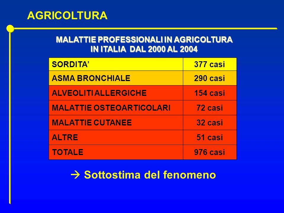 MALATTIE PROFESSIONALI IN AGRICOLTURA  Sottostima del fenomeno