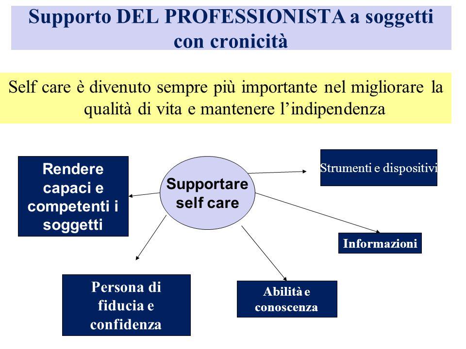 Supporto DEL PROFESSIONISTA a soggetti con cronicità