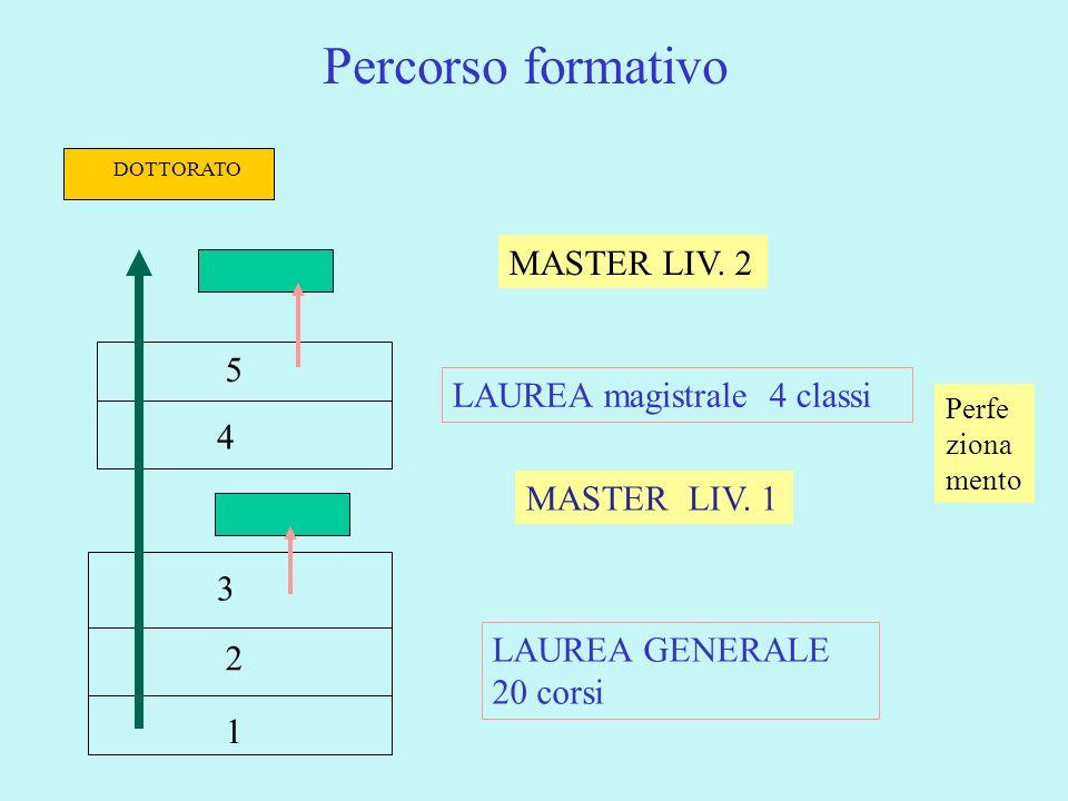 Percorso formativo MASTER LIV. 2 5 LAUREA magistrale 4 classi 4