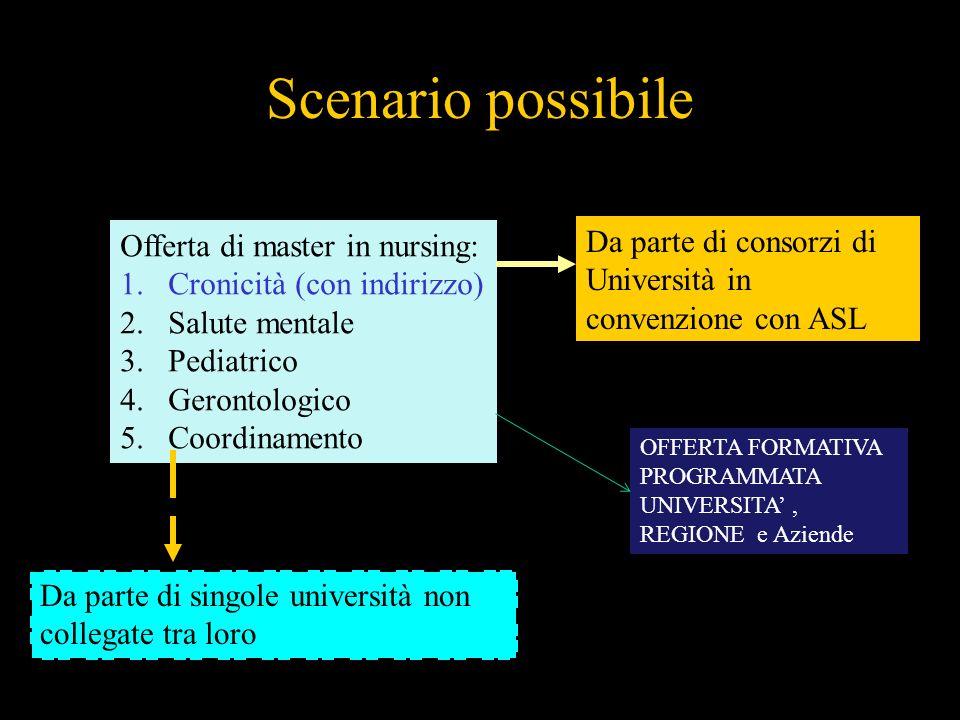 Scenario possibile Offerta di master in nursing: Cronicità (con indirizzo) Salute mentale. Pediatrico.