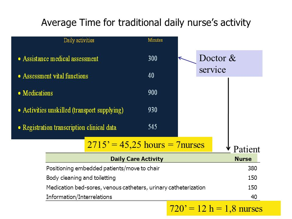 Average Time for traditional daily nurse's activity