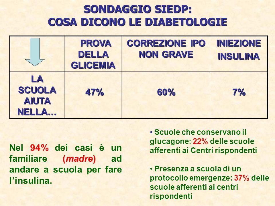 SONDAGGIO SIEDP: COSA DICONO LE DIABETOLOGIE