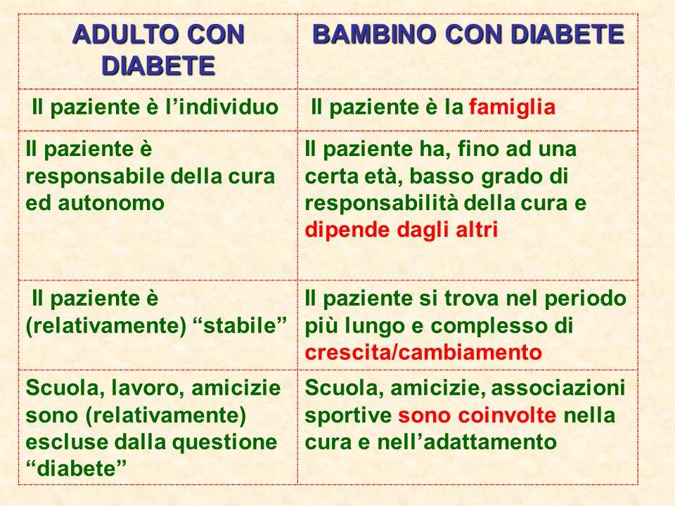 ADULTO CON DIABETE BAMBINO CON DIABETE