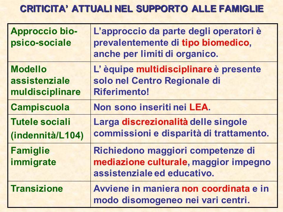 CRITICITA' ATTUALI NEL SUPPORTO ALLE FAMIGLIE