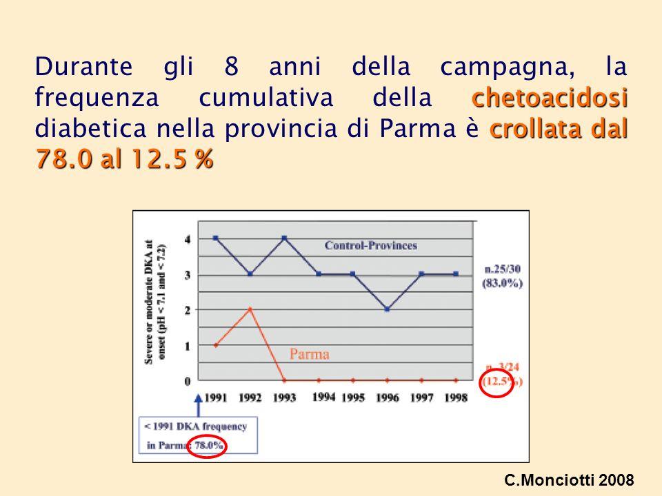 Durante gli 8 anni della campagna, la frequenza cumulativa della chetoacidosi diabetica nella provincia di Parma è crollata dal 78.0 al 12.5 %