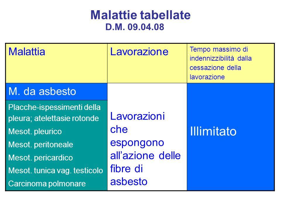 Malattie tabellate Illimitato Malattia Lavorazione M. da asbesto