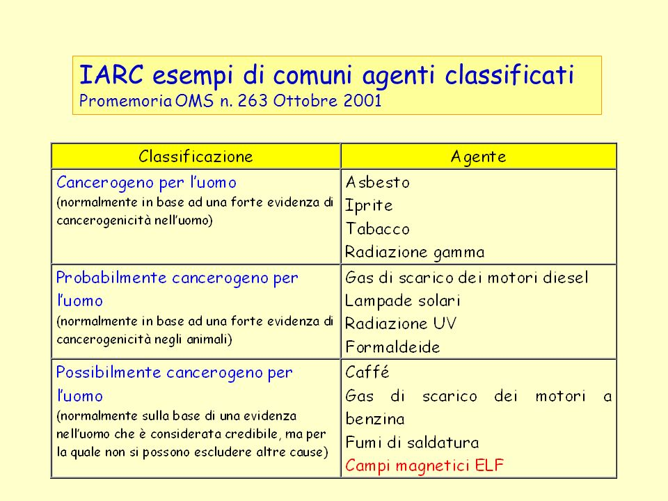 IARC esempi di comuni agenti classificati Promemoria OMS n