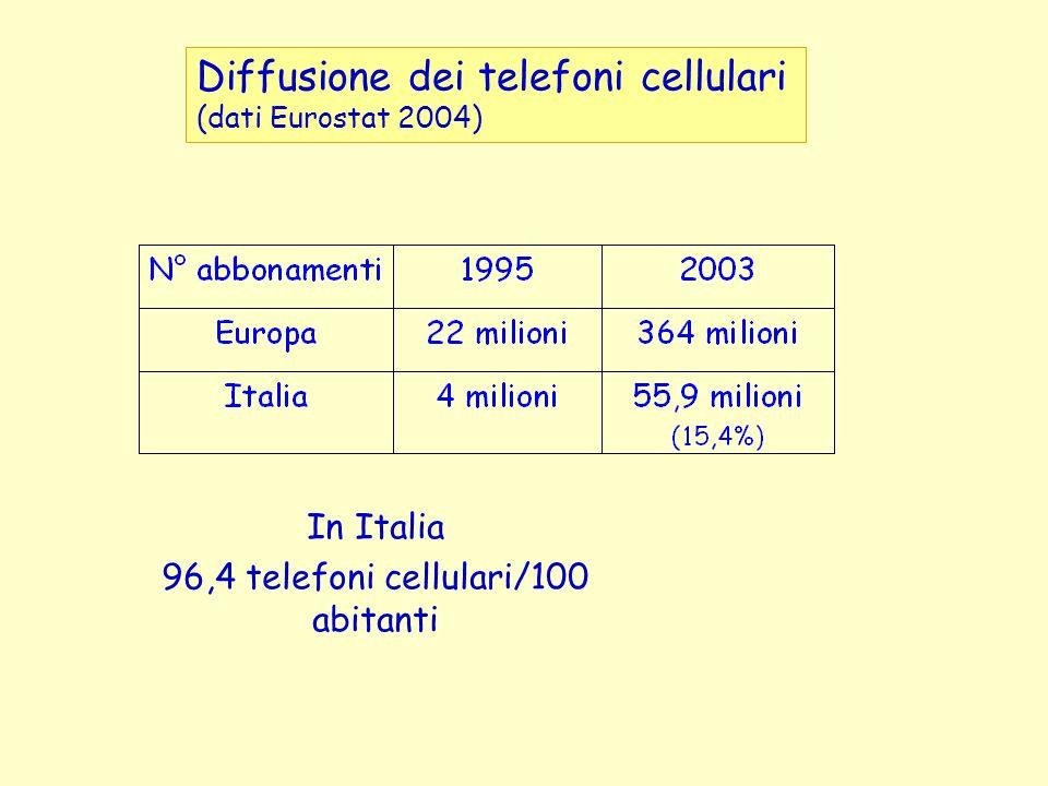 In Italia 96,4 telefoni cellulari/100 abitanti