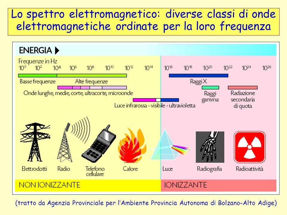 Lo spettro elettromagnetico: diverse classi di onde elettromagnetiche ordinate per la loro frequenza