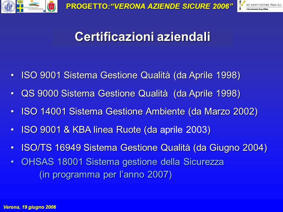 PROGETTO: VERONA AZIENDE SICURE 2006 Certificazioni aziendali