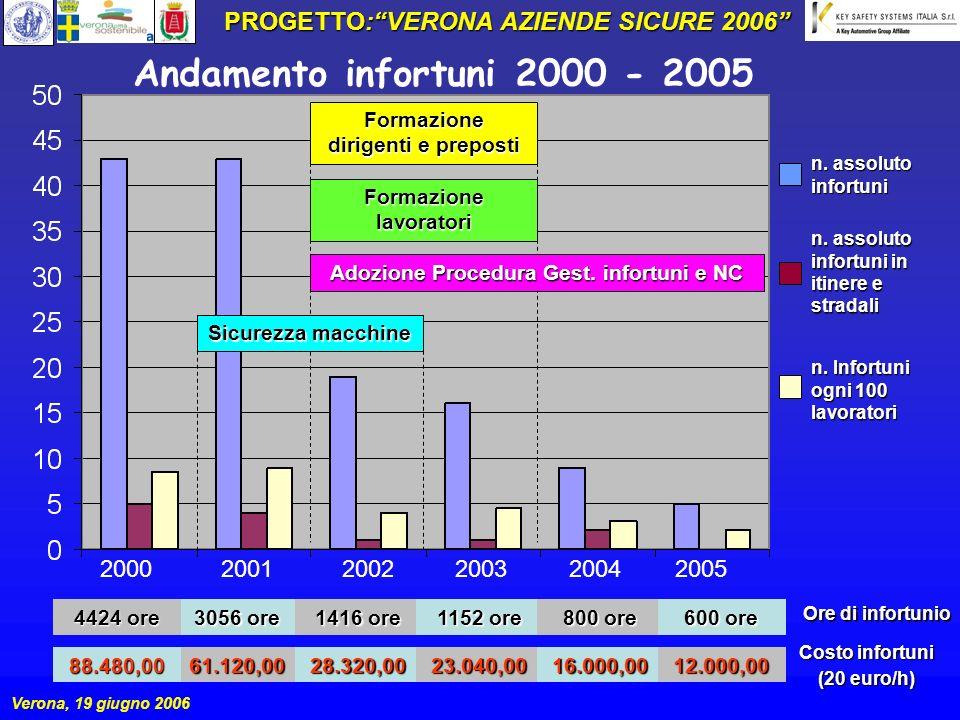Andamento infortuni 2000 - 2005 PROGETTO: VERONA AZIENDE SICURE 2006