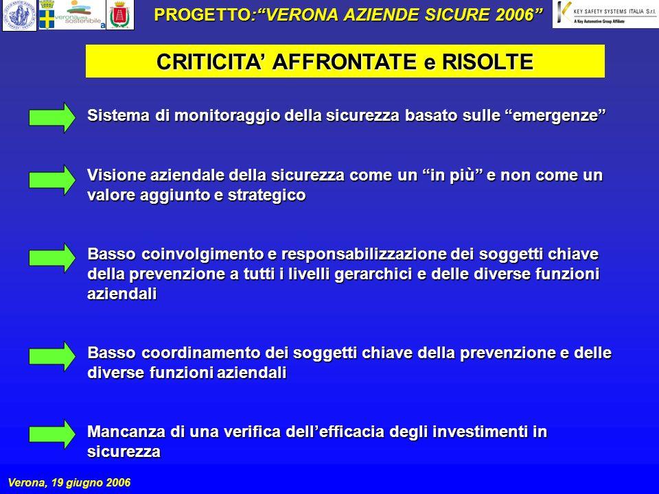 PROGETTO: VERONA AZIENDE SICURE 2006 CRITICITA' AFFRONTATE e RISOLTE