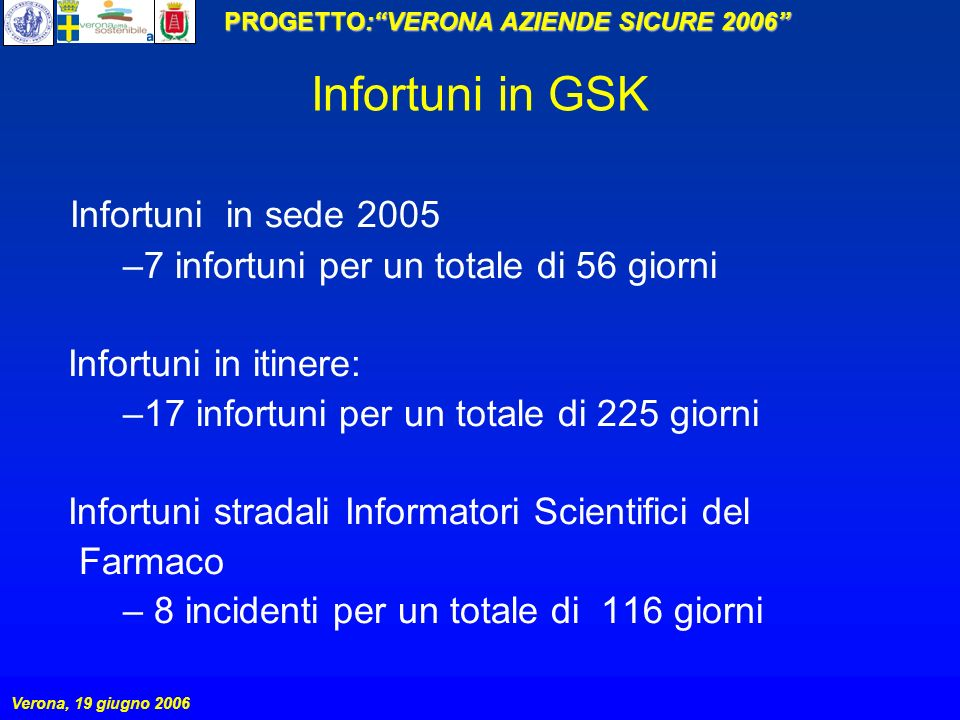 Infortuni in GSK Infortuni in sede 2005