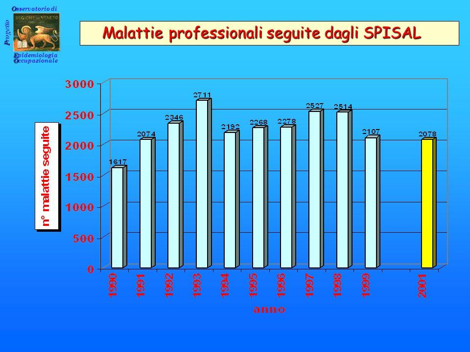 Osservatorio di Malattie professionali seguite dagli SPISAL. Progetto. Epidemiologia. Occupazionale.