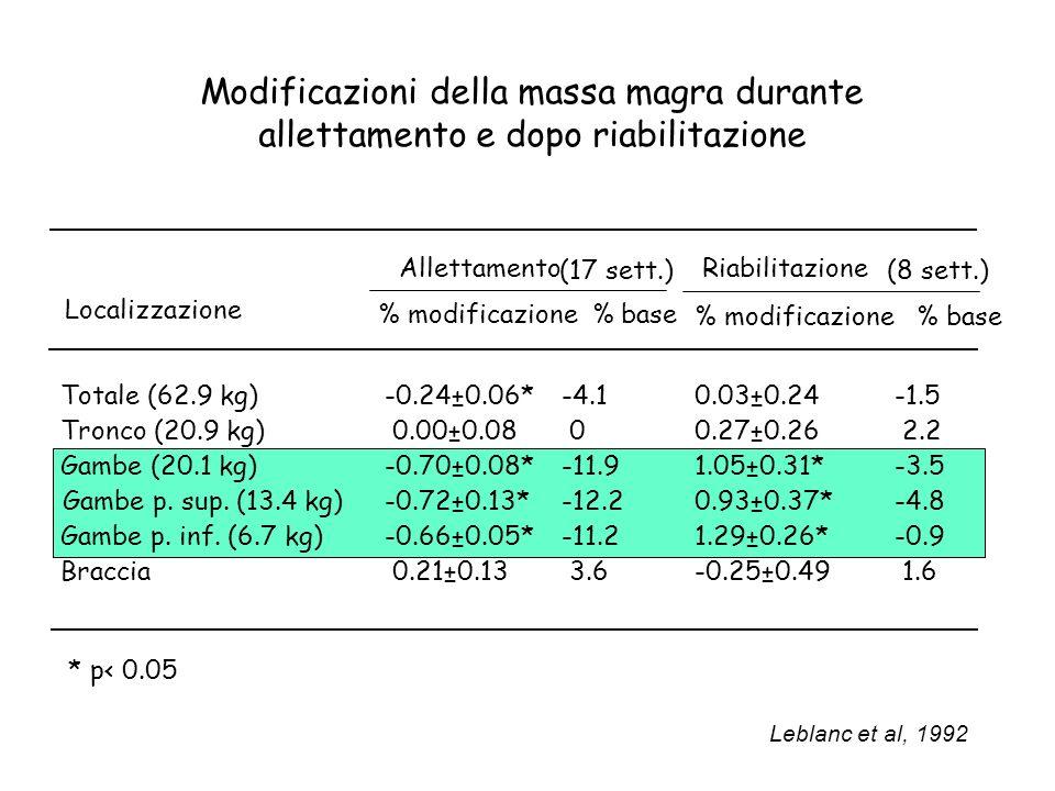 Modificazioni della massa magra durante allettamento e dopo riabilitazione