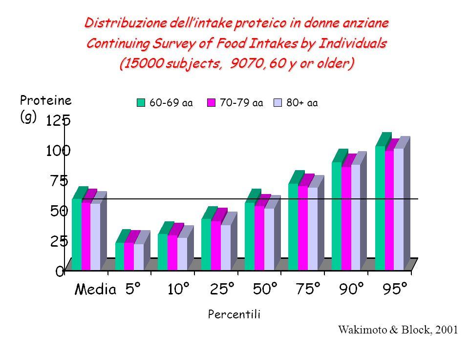 Distribuzione dell'intake proteico in donne anziane