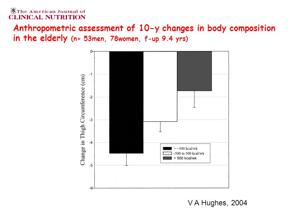 Anthropometric assessment of 10-y changes in body composition