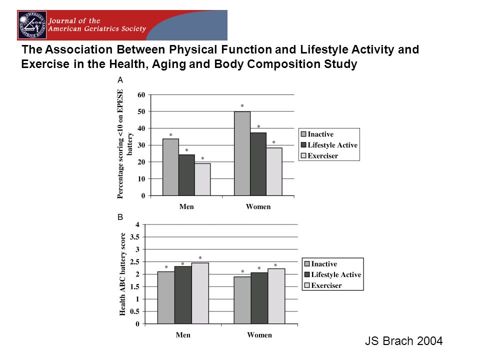 The Association Between Physical Function and Lifestyle Activity and Exercise in the Health, Aging and Body Composition Study