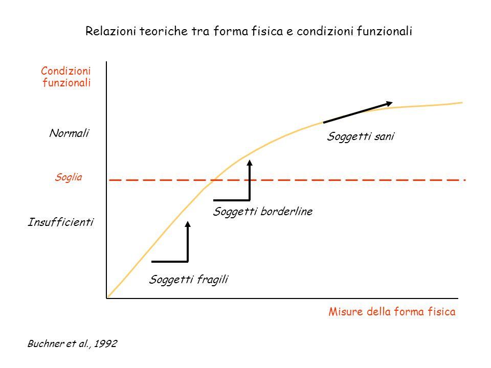 Relazioni teoriche tra forma fisica e condizioni funzionali