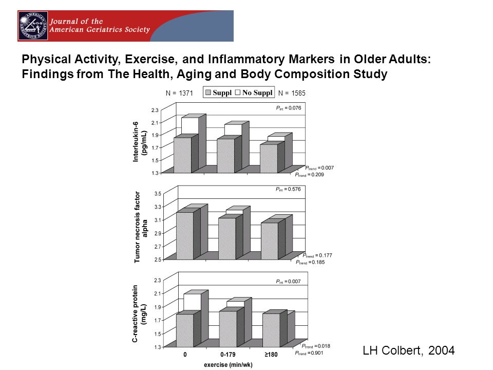 Physical Activity, Exercise, and Inflammatory Markers in Older Adults: Findings from The Health, Aging and Body Composition Study