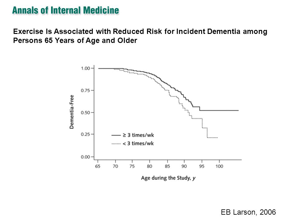Exercise Is Associated with Reduced Risk for Incident Dementia among Persons 65 Years of Age and Older
