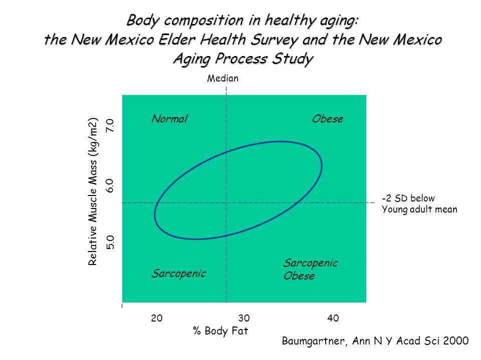 Body composition in healthy aging: