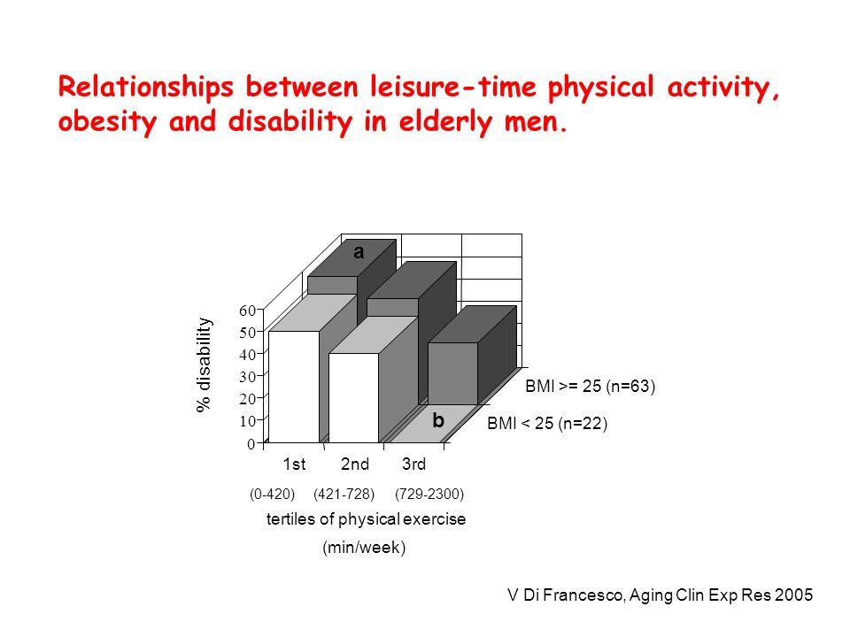 V Di Francesco, Aging Clin Exp Res 2005