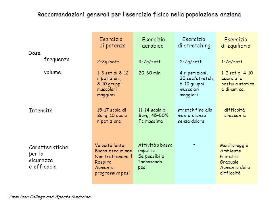 Raccomandazioni generali per l'esercizio fisico nella popolazione anziana