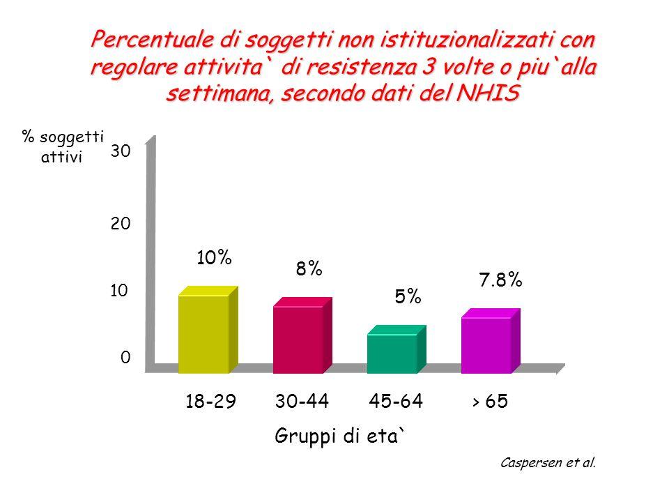Percentuale di soggetti non istituzionalizzati con regolare attivita` di resistenza 3 volte o piu`alla settimana, secondo dati del NHIS
