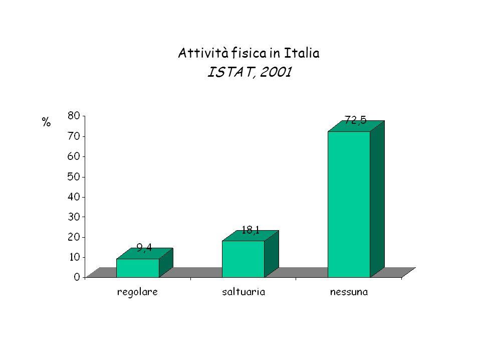 Attività fisica in Italia ISTAT, 2001
