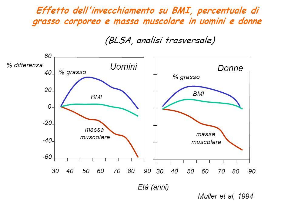 Effetto dell invecchiamento su BMI, percentuale di