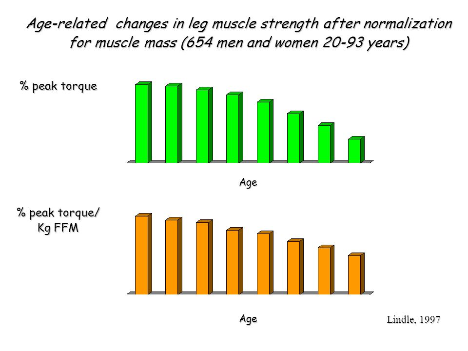 Age-related changes in leg muscle strength after normalization for muscle mass (654 men and women 20-93 years)