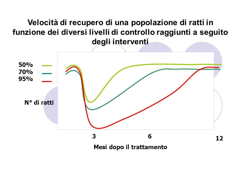 Velocità di recupero di una popolazione di ratti in funzione dei diversi livelli di controllo raggiunti a seguito degli interventi