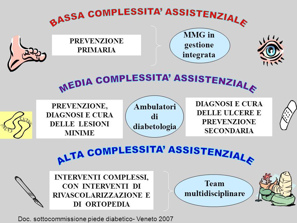 BASSA COMPLESSITA' ASSISTENZIALE