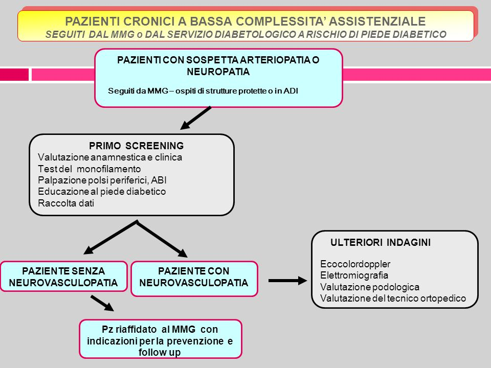 PAZIENTI CRONICI A BASSA COMPLESSITA' ASSISTENZIALE