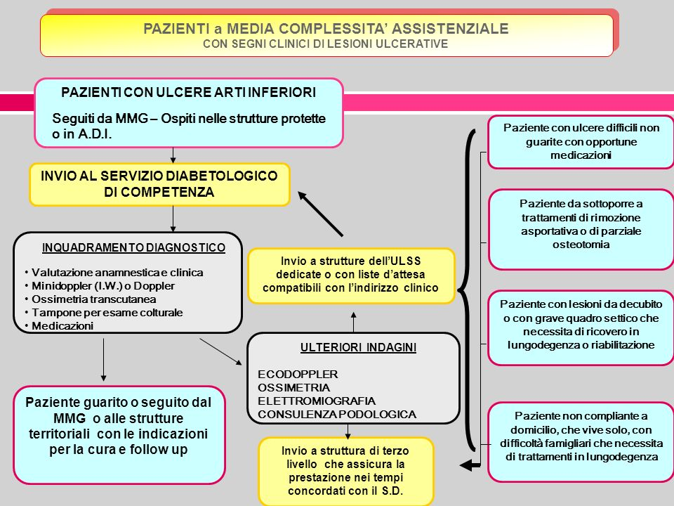 PAZIENTI a MEDIA COMPLESSITA' ASSISTENZIALE