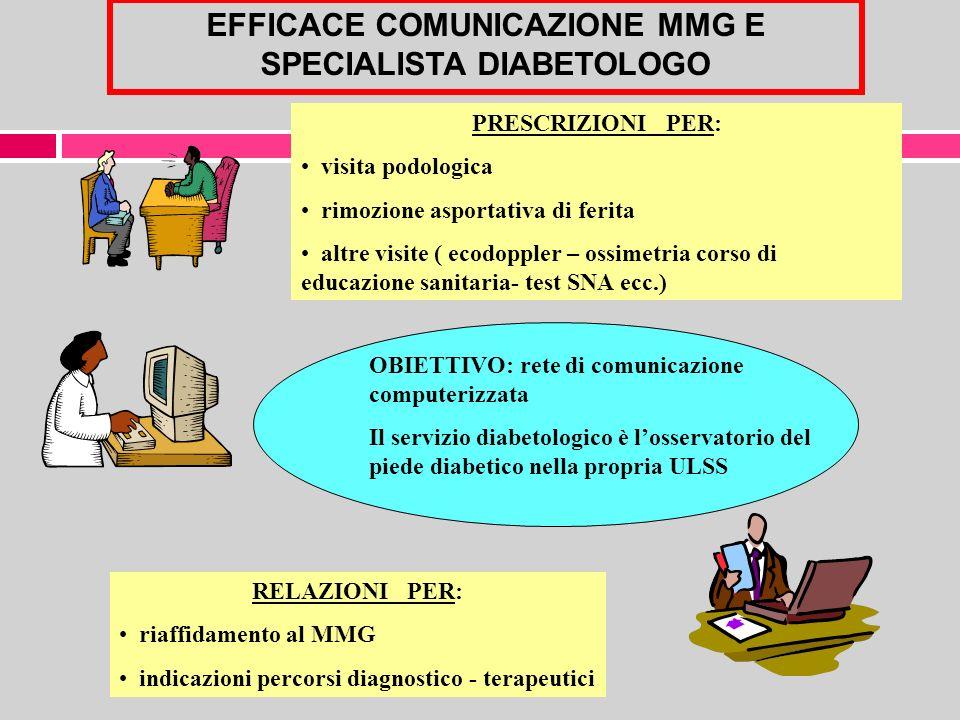 EFFICACE COMUNICAZIONE MMG E SPECIALISTA DIABETOLOGO