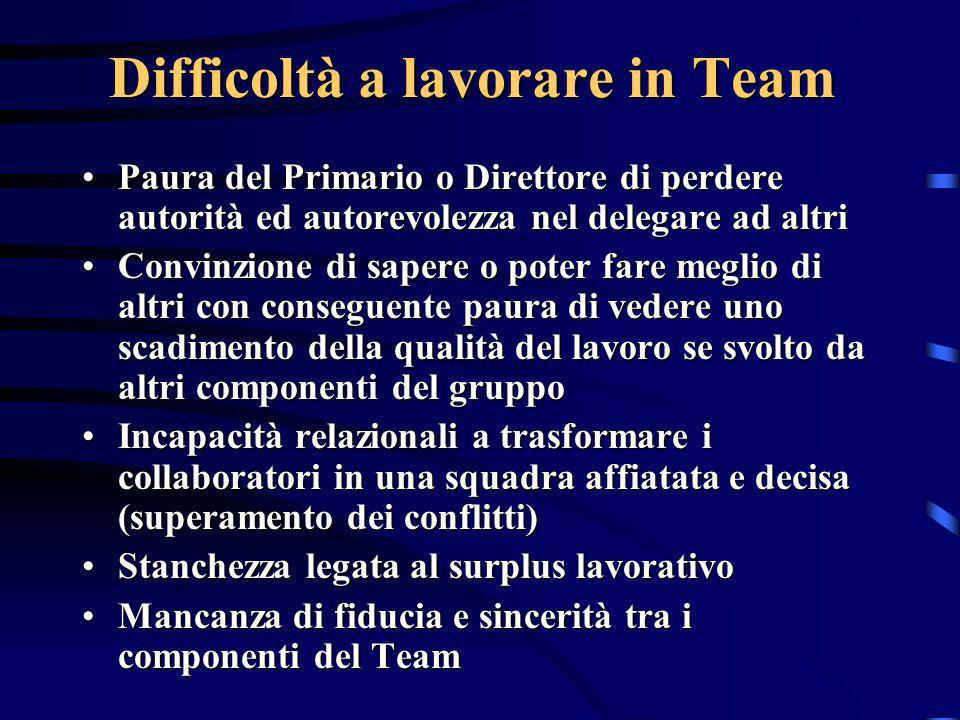 Difficoltà a lavorare in Team