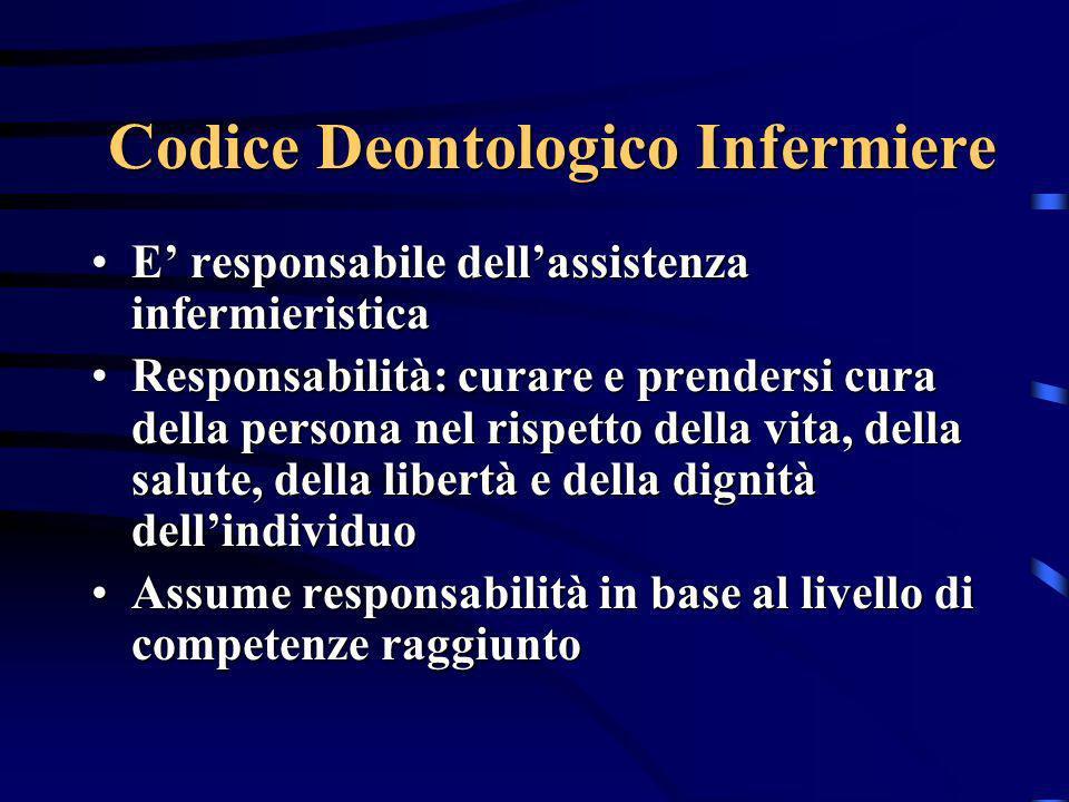 Codice Deontologico Infermiere