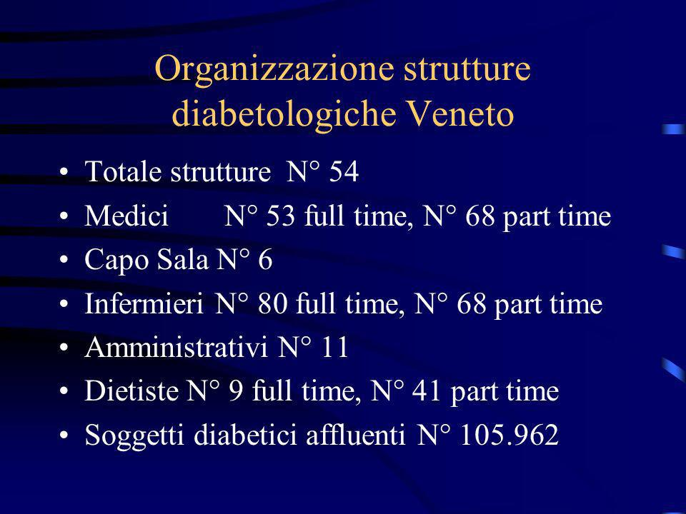 Organizzazione strutture diabetologiche Veneto